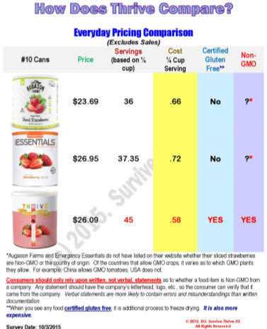 How-Does-Thrive-Compare-2
